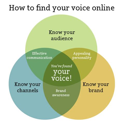 How To Search For On Line How To Find Your Voice