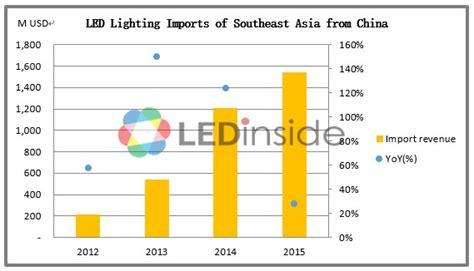 top led lighting manufacturers top 20 led lighting manufacturers in india lighting ideas
