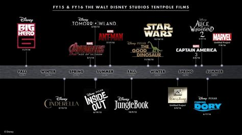 disney film slate 2017 disney s 2015 movie slate excitement gauge filmfad com
