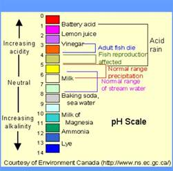 ph color scale chart outlining the ph scale grunt boat cleaner