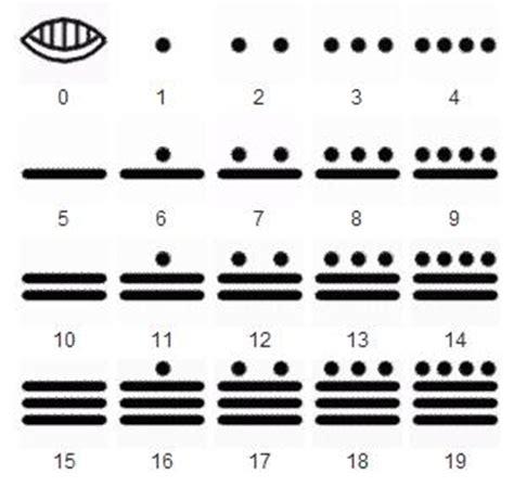 imagenes numeros mayas a estrutura matem 225 tica maia calendariosagrado org
