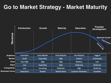 go to market strategy template free market maturity