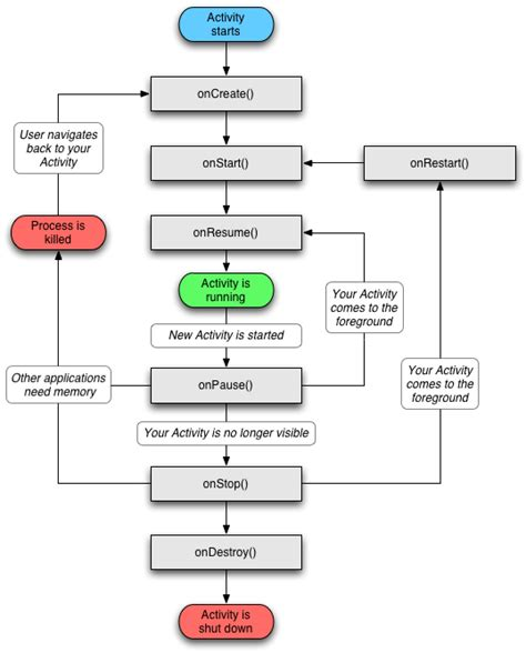 basic steps android managing the activity lifecycle - Android Activity