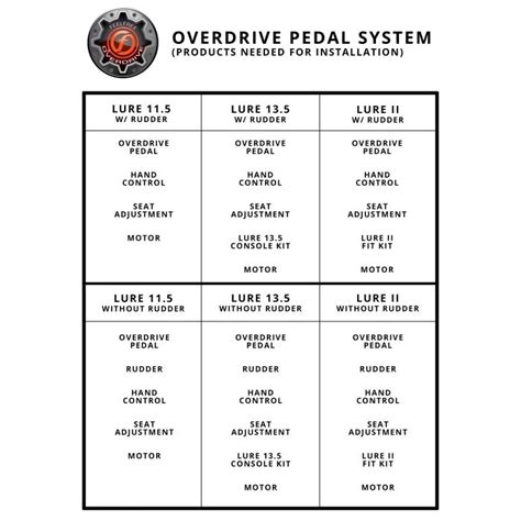 overdrive console feelfree overdrive pedal console austinkayak