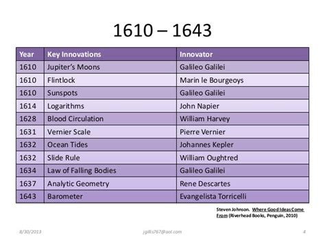 galileo galilei biography timeline key innovations1