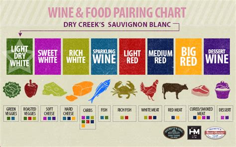 Website Of The Week Food Pairing by Uncorked Discoveries Creek S Sauvignon Blanc
