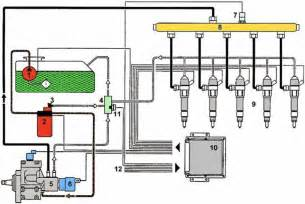 Common Rail Fuel System Common Rail Diesel Overview Part Info