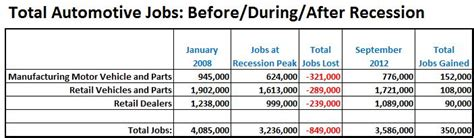 Auto Industry Bailout by The Auto Bailout Bluff Inform The Pundits