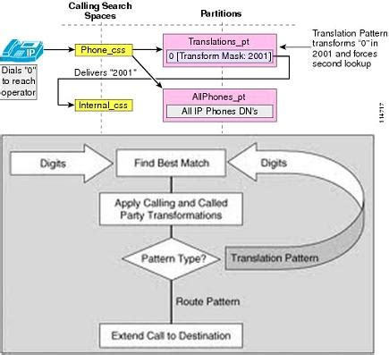 route pattern wildcards exles translation patterns my blog