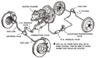Brake System Parts Proportioning And Residual Valves