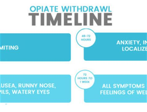 Opioid Detox Timeline by Opiate Withdrawal Timeline Driverlayer Search Engine
