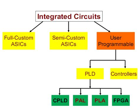 integrated circuits learning what is a complex integrated circuit consisting of millions of electronic parts 28 images