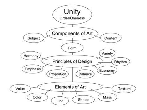 graphic design unity definition principles of design
