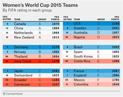 World Cup Point Table by Usa Draws The Of Death In 2015 Women S World Cup