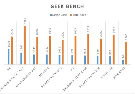 geekbench mobiledroid blog