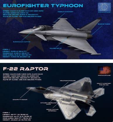 eurofighter vs f 22 – comparison – bvr – dogfight