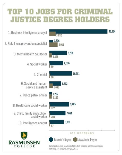 Can You Serve In The With A Criminal Record 17 Best Images About Criminal Justice Major On