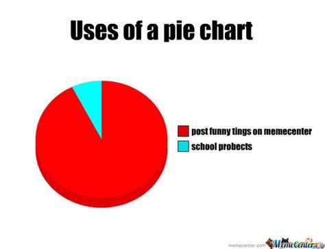 Pie Graph Meme - pie charts by diegoreynoso123 meme center