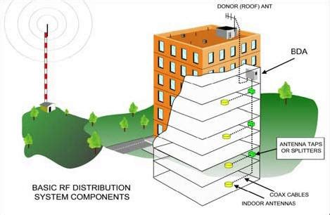 bi directional lifiers cell phone signal boosters dallas