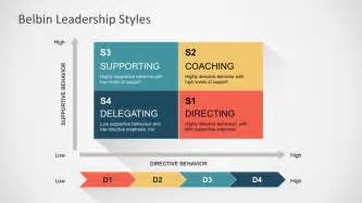 Leadership Powerpoint Template by Leadership Quadrants Chart Powerpoint Template