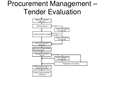 Tender Evaluation Recommendation Letter Project Management Procurement