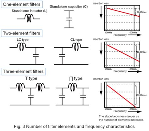 an inductor designed to filter high frequency noise from power supplied to a personal computer basics of noise countermeasures lesson 3 principles of noise filters murata manufacturing co