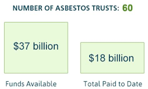 Mesothelioma Settlement Fund - mesothelioma trust funds money from asbestos trust claims