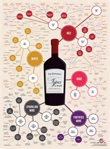 wine poster wine folly liquor me this