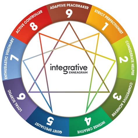 enneagram test enneagram test get your type ieq9 reports