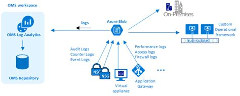 low level network diagram microsoft azure datacenter a network perspective