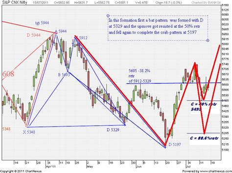 nifty pattern trading trade essentials harmonic patterns in nifty