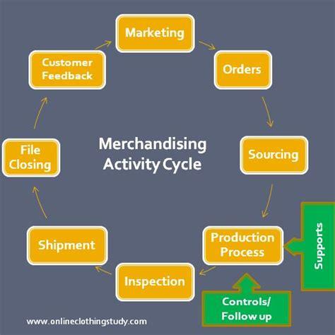 merchandising flowchart merchandising flowchart 28 images textile fiber yarn