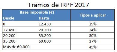 tramos irpf base imponible y base del ahorro 2016 191 te interesa una subida de sueldo s 237 siempre diga lo