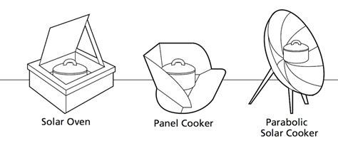 solar oven diagram solar ovens panel cookers and parabolic solar cookers