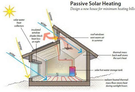 Love Love Love Passive Solar Design With A Roof Deck | amusing solar house plan contemporary ideas house design
