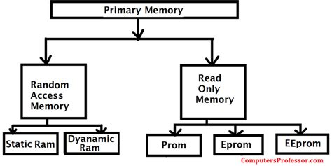 ram primary memory explain the primary memory of a computer computers