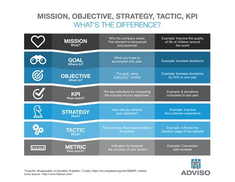 how to define objective strategy and tactic infographic adviso