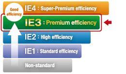 jin shin 3 phase induction motor jin shin induction motor 21 images induction motor polyphase 7 5hp 1750rpm 208 220 440 ebay