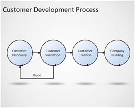Mba New Product Development Process by Customer Development Process Template For Powerpoint