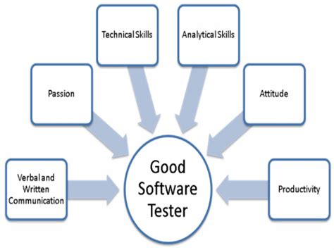 Mba After Software Testing by Course In Software Testing Careerindia