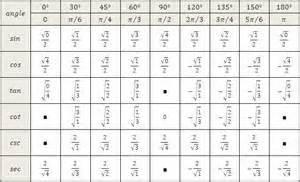 Trigonometry sin cos tan chart trigonometric equations sin cos tan