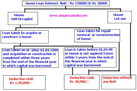 what is the limit of interest on housing loan exemption what is the limit of interest on housing loan exemption 28 images indian income