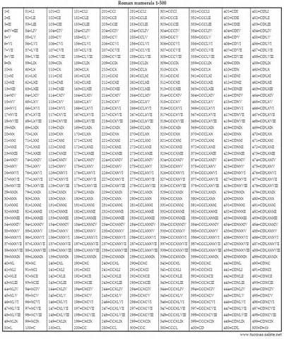 numbers 1 to 500 chart boxfirepress
