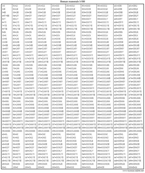 numeral chart template chart templates numeral chart numeral chart