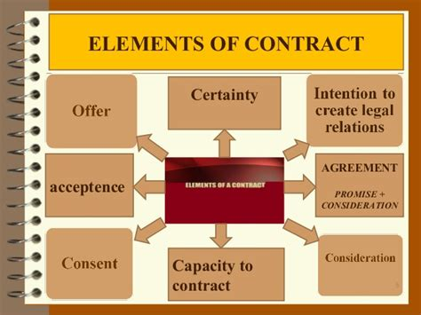 Comparison Between Law Of Contract Amp Law Of Partnership