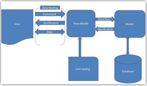 mvvm pattern unit testing mvvm model view viewmodel introduction part 1