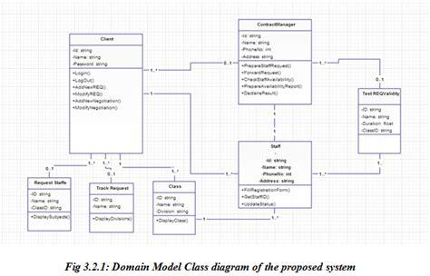 workflow uml use diagram workflow use documentation elsavadorla
