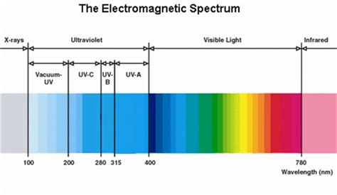led light spectrum chart uv led nail ls are they safe