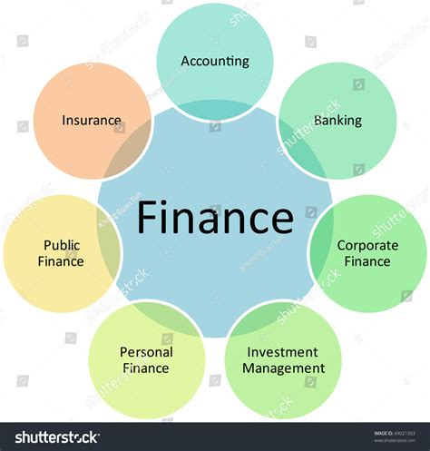 Finance Basic Concepts For Mba by Finance Classification Management Business Strategy