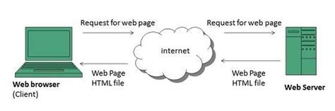 tutorial point web technology www overview